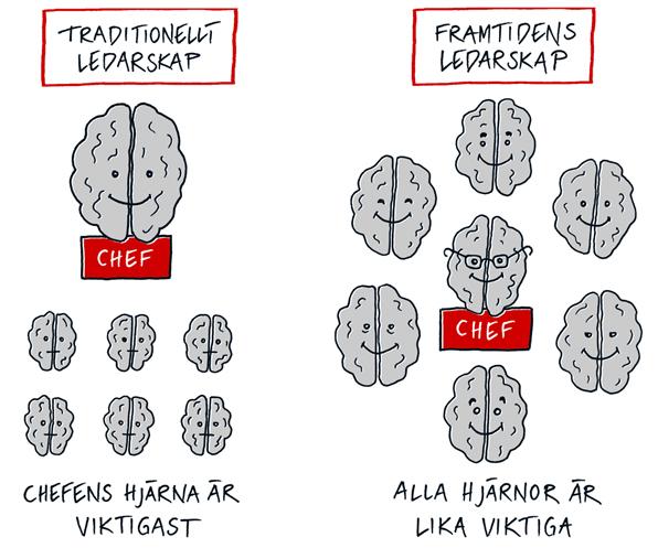 illustration-av-chef-och-hjärnor